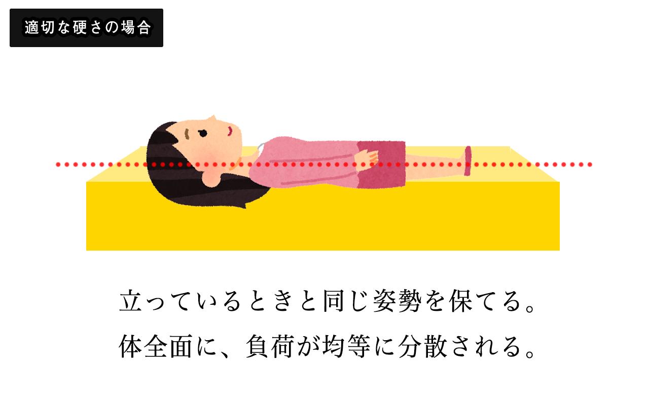 適切な寝姿勢